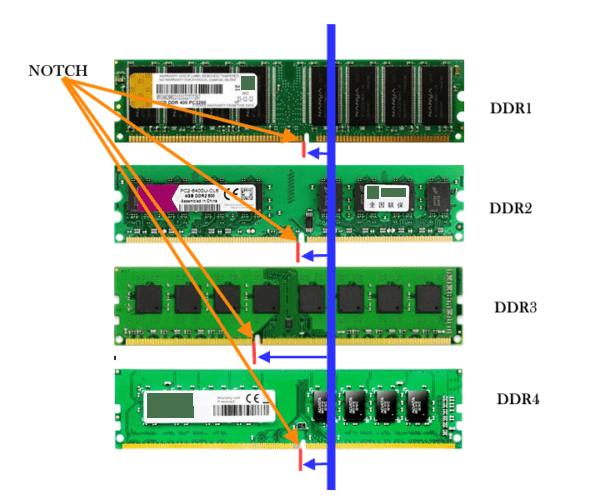 How to identify ddr1 ddr2 and ddr3 ddr4 ram physically