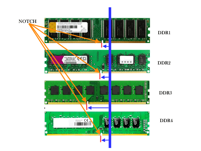 How to identify ddr1 ddr2 and ddr3 ddr4 ram physically
